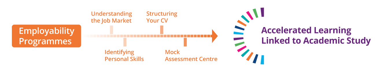 Employability Programmes Graphic